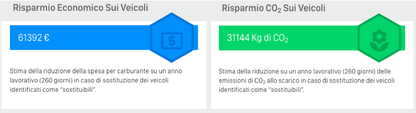 risparmio-co2-carburante-fleetmatica