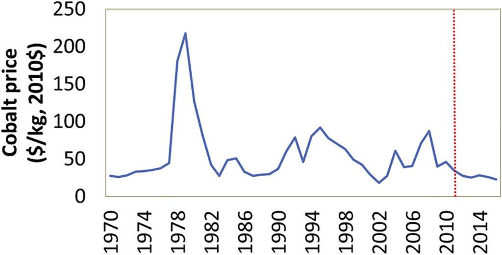 Fleetmatica-oscillazione-prezzi-cobalto